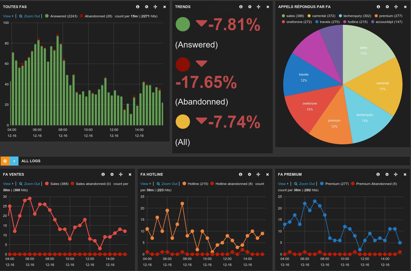 CTI components — XiVO-CC documentation