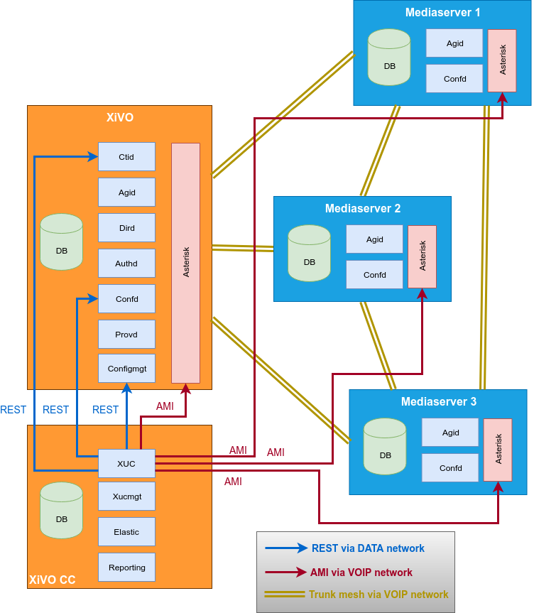XDS Architecture — XiVO Solutions documentation